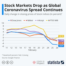 Worsening Conditions of Stock Market Coronavirus